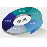 不同类型网站的seo优化策略