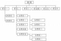 seo网站结构优化的方法与步骤