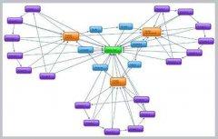 【该怎么做内链】内容页面关键词该如何做内链?