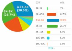 2018做seo一个月赚多少钱?