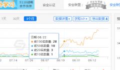 seo案例分享:阳光的站是怎么在两个多月做到爱站权一的