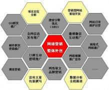 【又名偃师站长网】企业网络营销常见的误区
