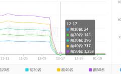 黄页88网的权重怎么降低了,黄页88网为什么被百度降权了