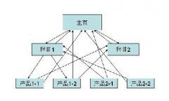 seo内链优化的策略,怎么做好网站内链优化呢?